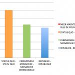De echte cijfers van de KULeuven-peiling - les véritables chiffres du sondage de la KULeuven; Grafiek B.U.B. – Graphique du B.U.B.
